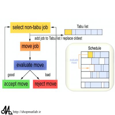مجموعه کامل فایل های اموزشی الگوریتم جستجوی ممنوع (TS)
