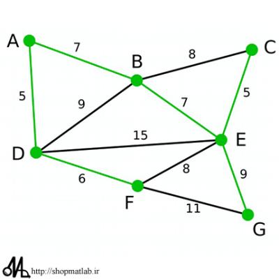 کد متلب الگوریتم دایجسترا (Dijkstra)