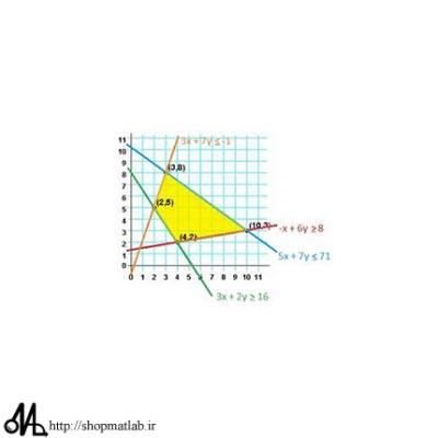 26jm1 400x400 آموزش فازی سازی مدل ریاضی خطی