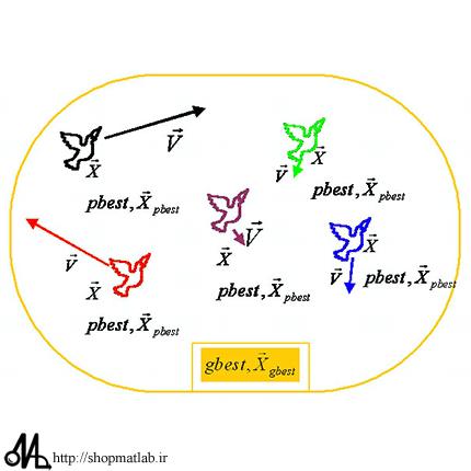 22jjh4 مجموعه کدهای آماده الگوریتم ازدحام ذرات ( دسته پرندگان ) PSO در محیط متلب