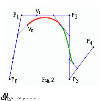 h1541 مجموعه کامل آموزش الگوریتم تفاضل تکاملی (DE)
