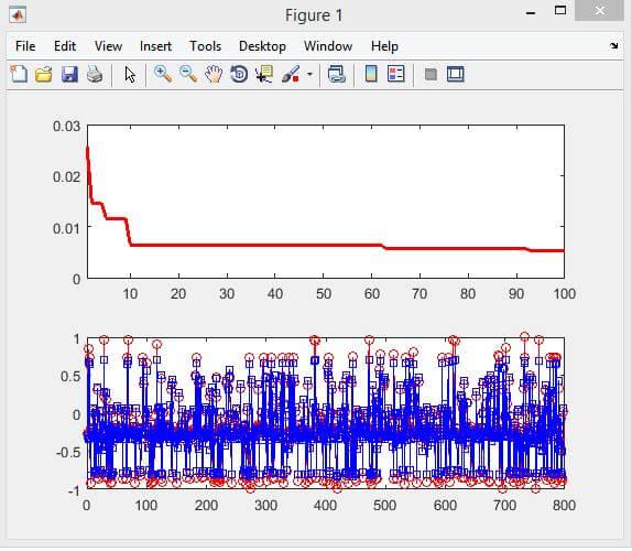 شبکه عصبی پرسترون چند لایه MLP آموزش یافته با استفاده از الگوریتم ها فراابتکاری شبکه عصبی پرسترون چند لایه MLP آموزش یافته با استفاده از الگوریتم ها فراابتکاری