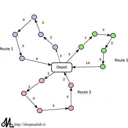 1fgh54f حل مسئله مسیریابی وسایل نقلیه VRP با الگوریتم فاخته