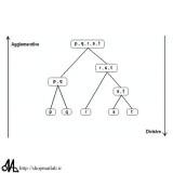 251h 160x160 - مجموعه کدهای آماده روش های خوشه بندی