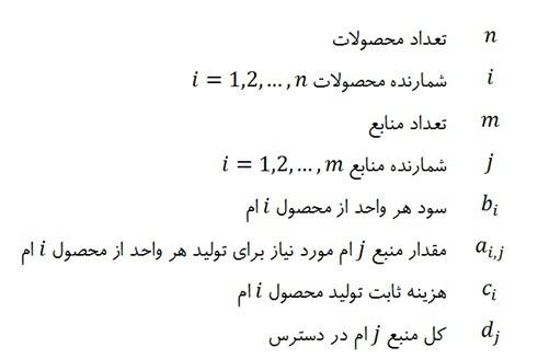 15 2 2 انواع الگوریتم های فراابتکاری