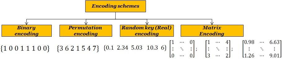 30 1 2 انواع الگوریتم های فراابتکاری
