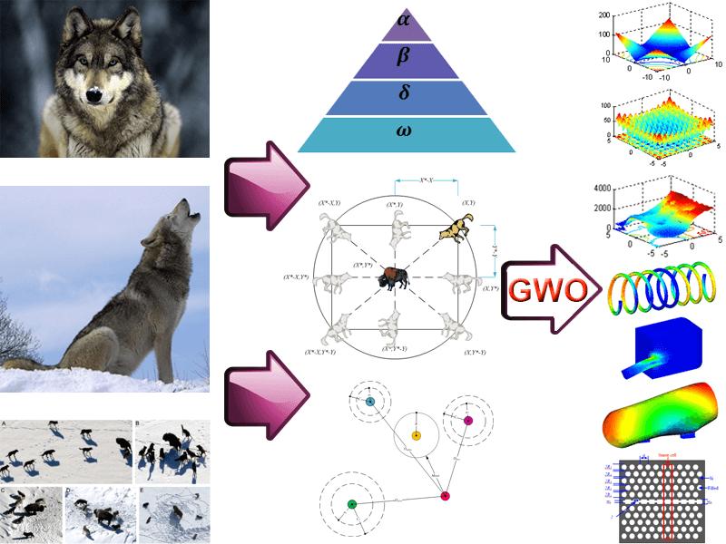 GWO الگوریتم بهینه سازی وال (WOA)
