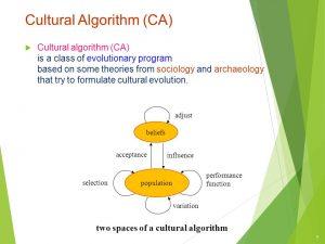 تشریح کامل الگوریتم فراابتکاری فرهنگی CA 300x225 تشریح کامل الگوریتم فراابتکاری فرهنگی CA