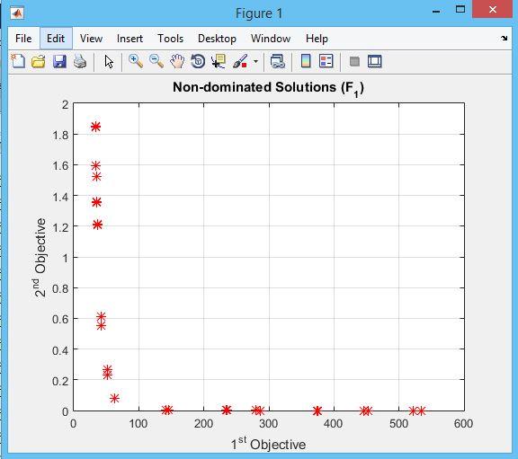کد متلب الگوریتم علف های هرز چند هدفه MOIWO آموزش قدم به قدم الگوریتم NSGA II به زبان ساده
