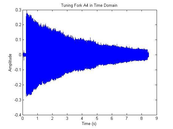 tune حل معادلات دیفرانسیل با استفاده از سیمولینک متلب