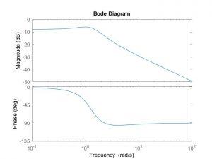 p3 1 300x225 کاربرد متلب در مهندسی کنترل