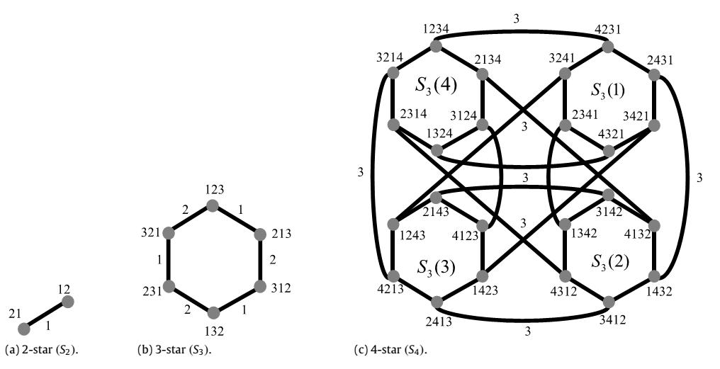 1 الگوریتم خوشه بندی موازی در گراف ستاره ای و عملکرد آن
