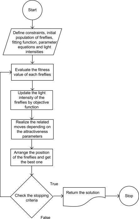 Picture3 الگوریتم بهینهسازی کرم شب تاب Firefly Algorithm Optimization
