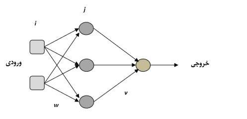 ۱۱۱۱۱ الگوریتم پیش بینی سری زمانی با شبکه عصبی بهبود یافته