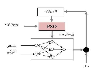 ۴۴۴۴۴۴۴۴۴۴۴ الگوریتم پیش بینی سری زمانی با شبکه عصبی بهبود یافته