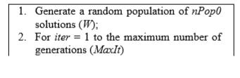 ۵ الگوریتم بهینه سازی علف های هرز