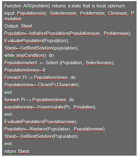 2 الگوریتم بهینه سازی ایمنی مصنوعی (AIS )